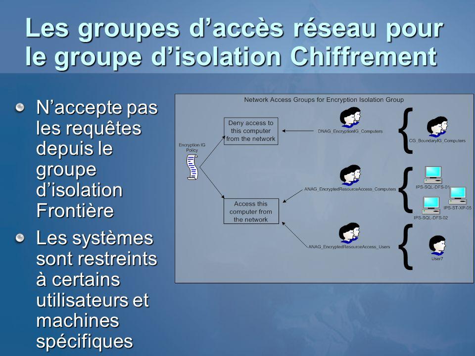 Les groupes daccès réseau pour le groupe disolation Chiffrement Naccepte pas les requêtes depuis le groupe disolation Frontière Les systèmes sont rest