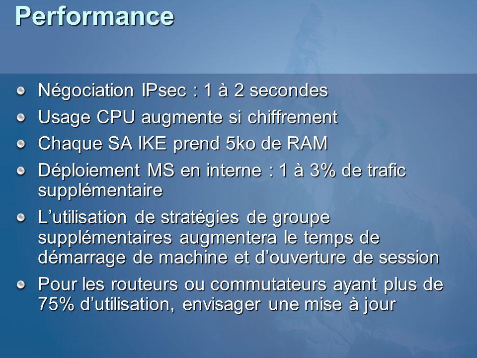 Performance Négociation IPsec : 1 à 2 secondes Usage CPU augmente si chiffrement Chaque SA IKE prend 5ko de RAM Déploiement MS en interne : 1 à 3% de