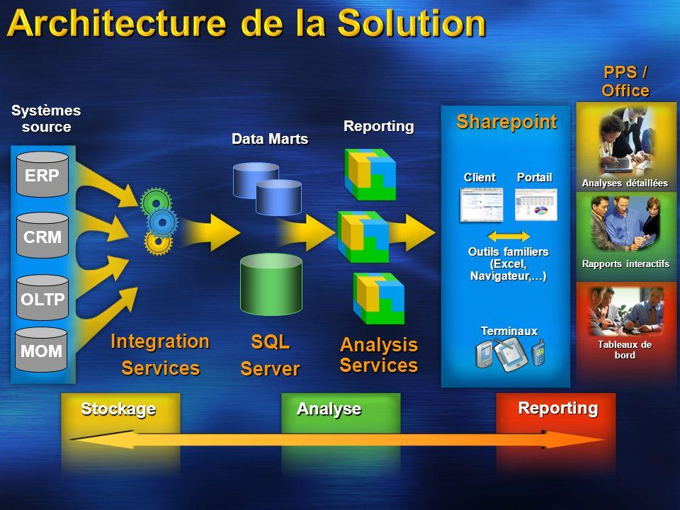 Data Marts CRM OLTP ERP Systèmes source Analysis Services Outils familiers (Excel, Navigateur,…) ClientPortailTerminauxIntegrationServices Reporting P