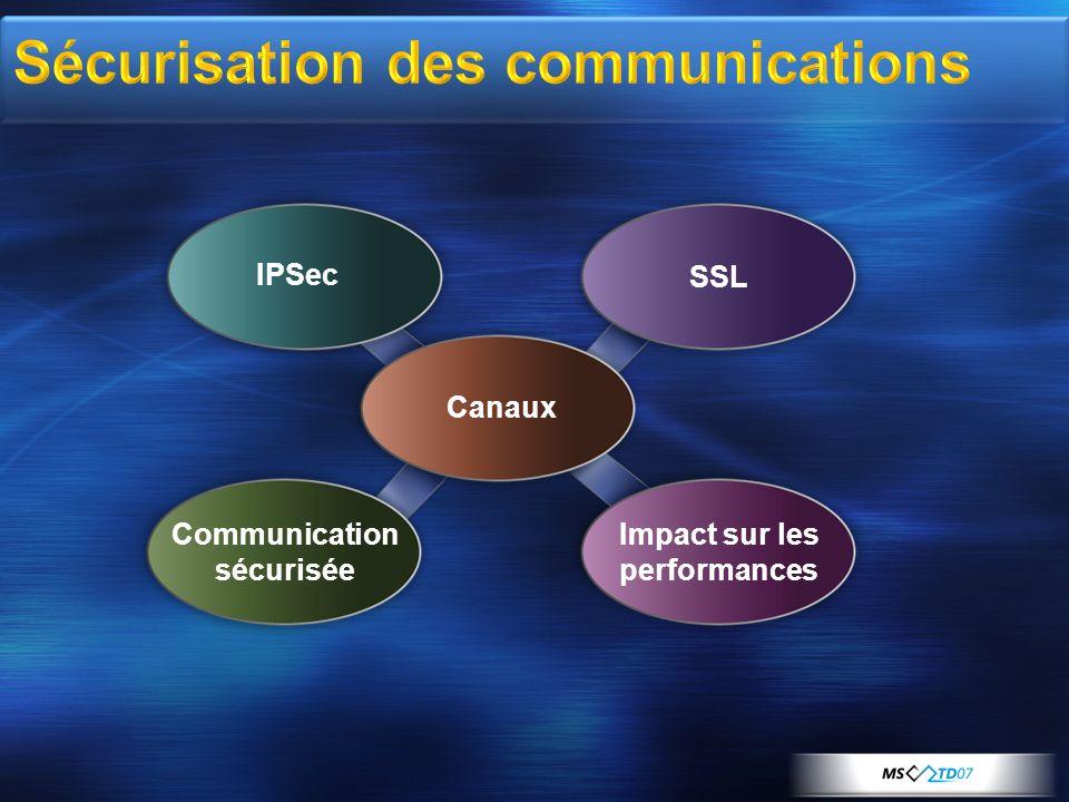 Canaux IPSec SSL Communication sécurisée Impact sur les performances