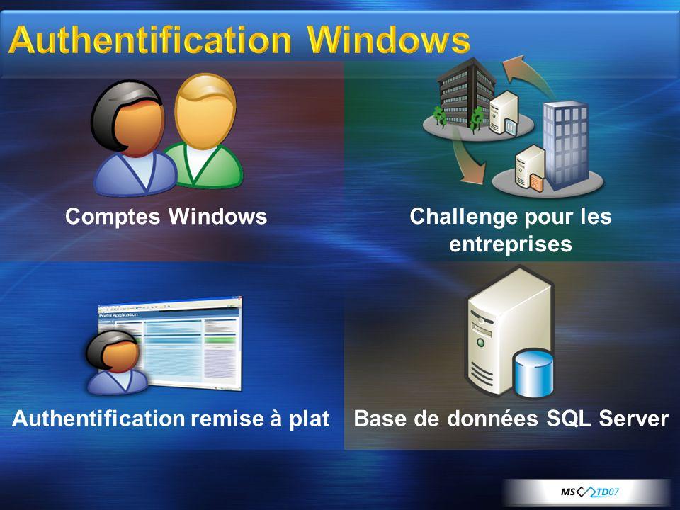 Authentification Sharepoint Gérer les permissions Configurer une ferme de serveurs
