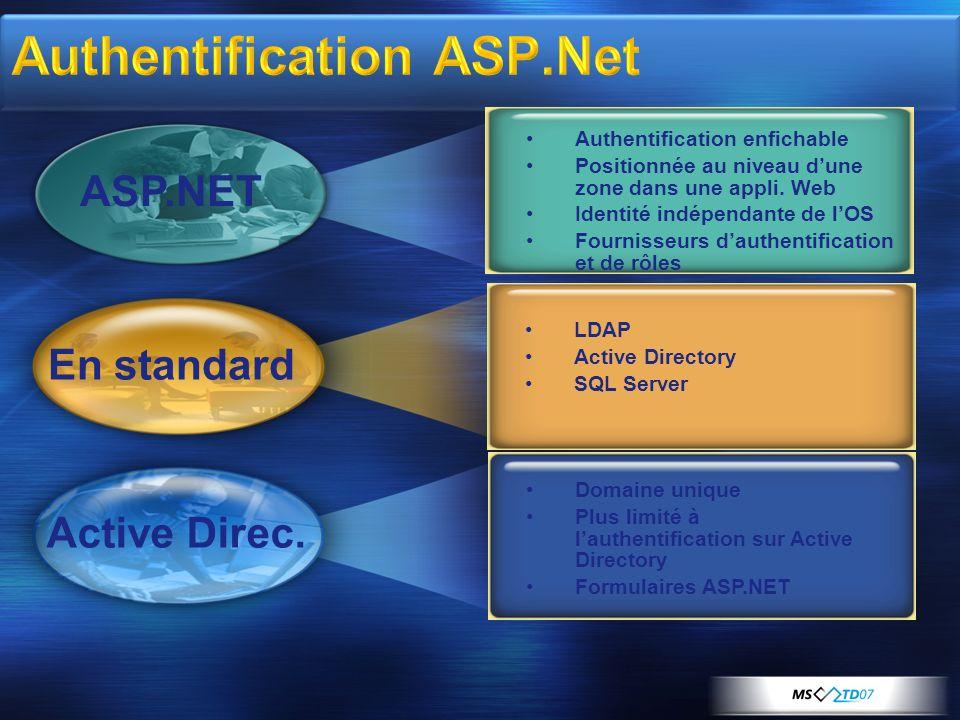 Authentification enfichable Positionnée au niveau dune zone dans une appli. Web Identité indépendante de lOS Fournisseurs dauthentification et de rôle