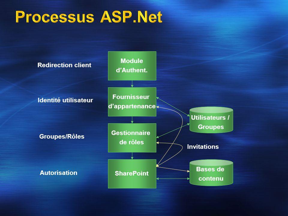 Architecture logique Topologie réseau Topologie Serveurs Système dexploitation