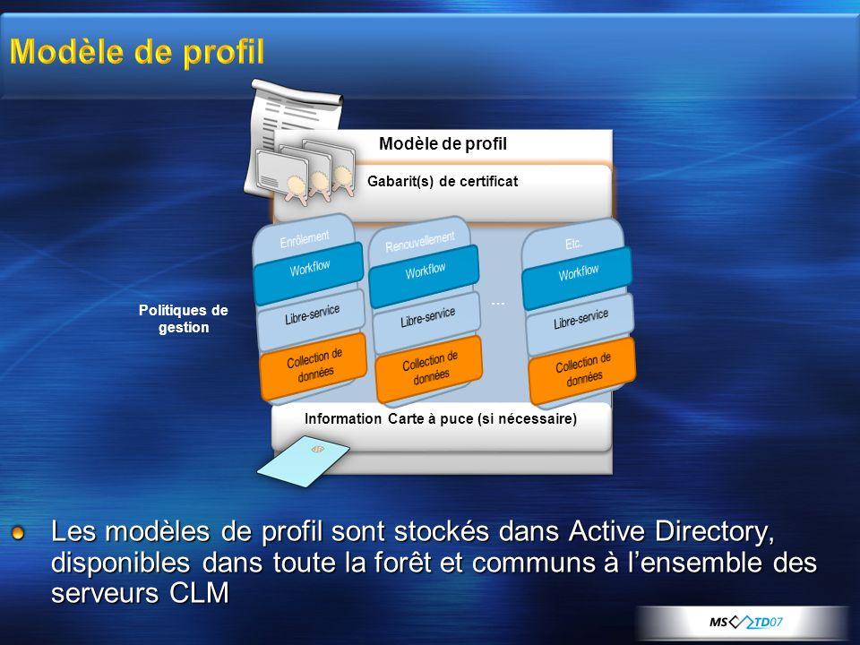 Modèle de profil Les modèles de profil sont stockés dans Active Directory, disponibles dans toute la forêt et communs à lensemble des serveurs CLM … G