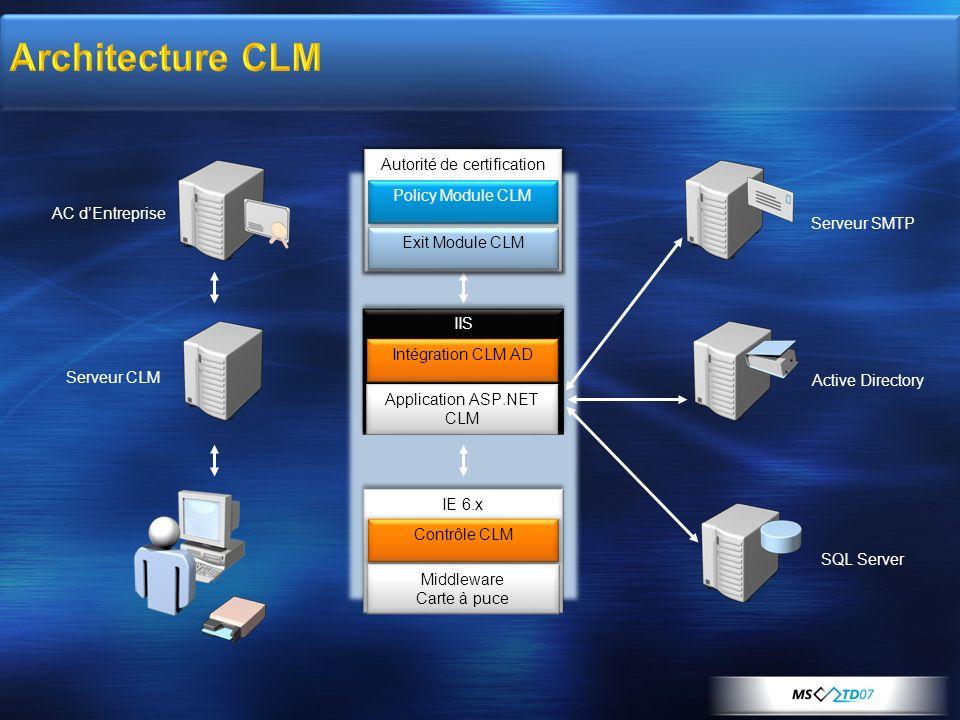 Physical Architecture Logical Architecture Other Services Serveur CLM AC dEntreprise Serveur SMTP Active Directory SQL Server Autorité de certificatio
