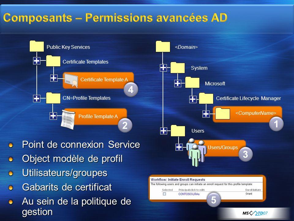 Point de connexion Service Object modèle de profil Utilisateurs/groupes Gabarits de certificat Au sein de la politique de gestion Public Key Services