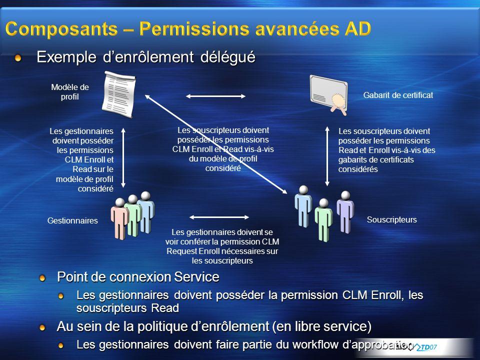 Exemple denrôlement délégué Point de connexion Service Les gestionnaires doivent posséder la permission CLM Enroll, les souscripteurs Read Au sein de