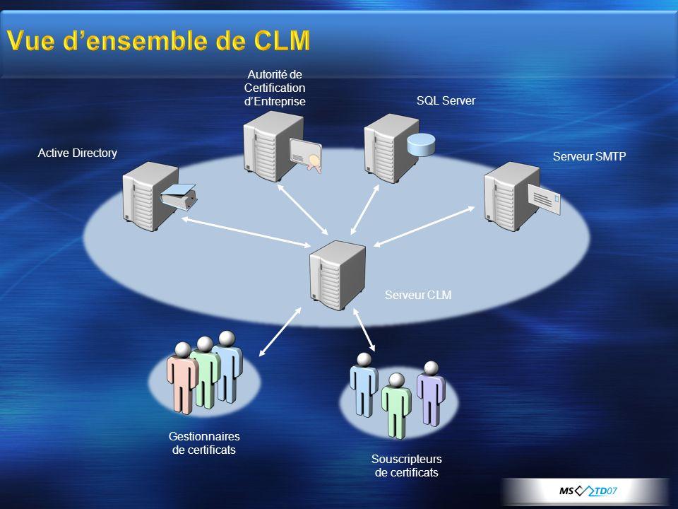 Gestionnaires de certificats Souscripteurs de certificats Autorité de Certification dEntreprise SQL Server Serveur SMTP Active Directory Serveur CLM