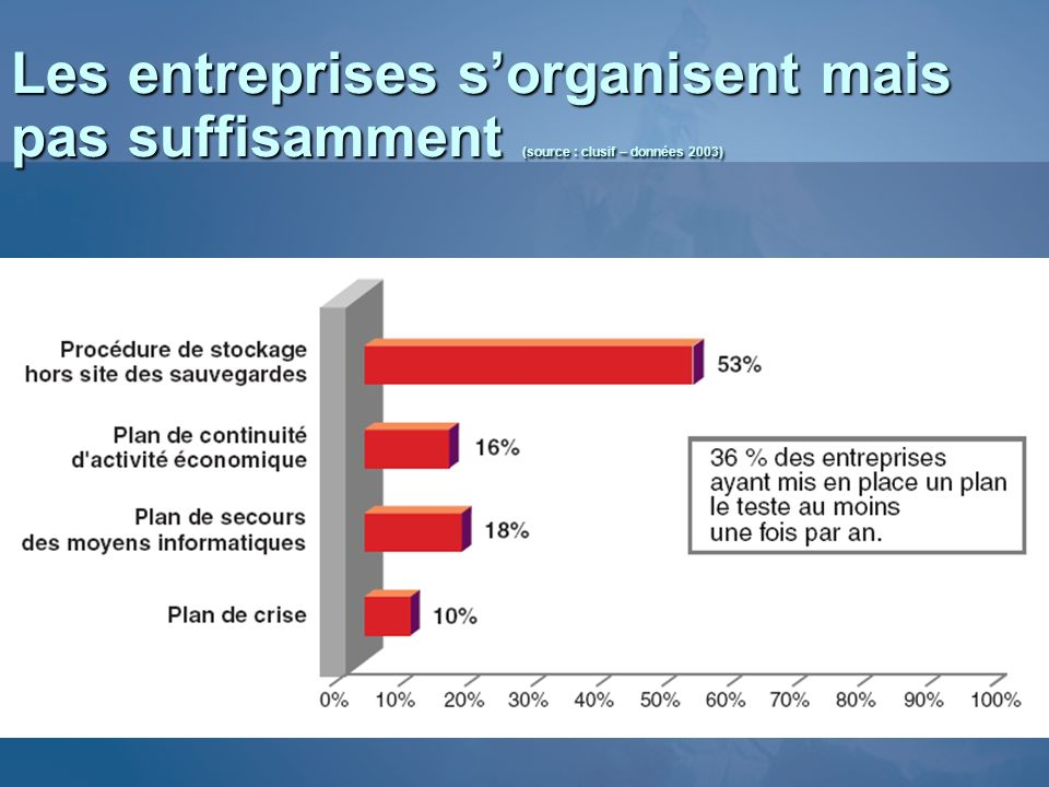 Les entreprises sorganisent mais pas suffisamment (source : clusif – données 2003)