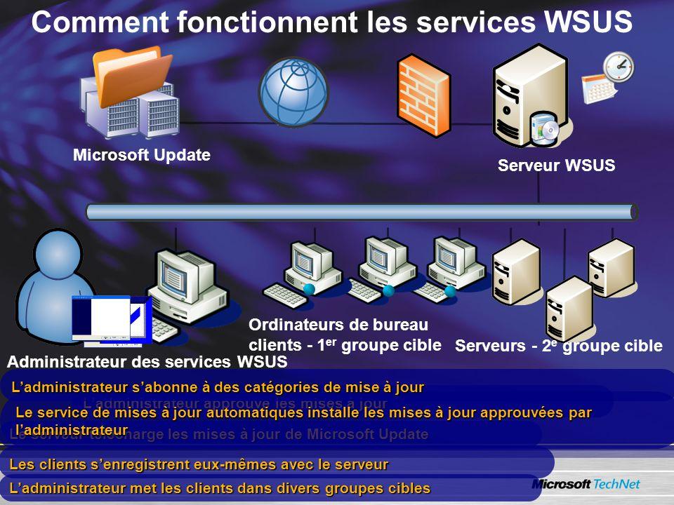 Le serveur télécharge les mises à jour de Microsoft Update Les clients senregistrent eux-mêmes avec le serveur Ladministrateur met les clients dans divers groupes cibles Ladministrateur approuve les mises à jour Le service de mises à jour automatiques installe les mises à jour approuvées par ladministrateur Ladministrateur sabonne à des catégories de mise à jour Microsoft Update Serveur WSUS Ordinateurs de bureau clients - 1 er groupe cible Serveurs - 2 e groupe cible Administrateur des services WSUS Comment fonctionnent les services WSUS