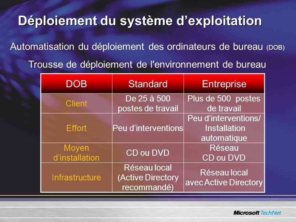 Déploiement du système dexploitation DOBStandardEntreprise Client De 25 à 500 postes de travail Plus de 500 postes de travail EffortPeu dinterventions