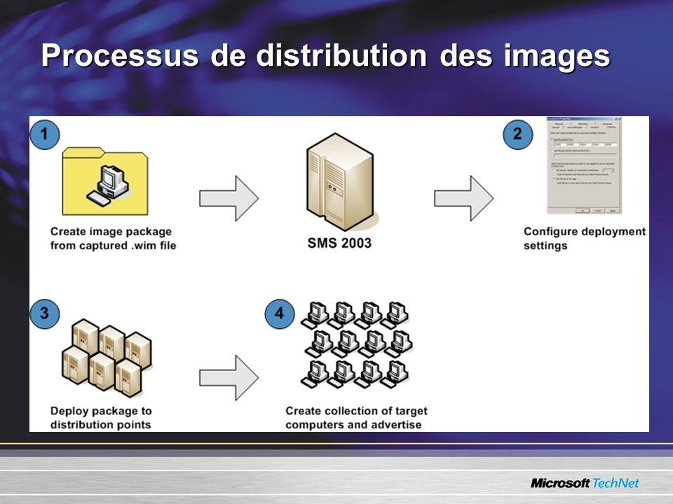 Processus de distribution des images