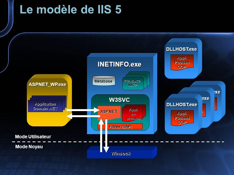 Le modèle de IIS 5 INETINFO.exe Métabase FTP, SMTP, NNTP W3SVC Winsock Filtres ISAPI Appl.