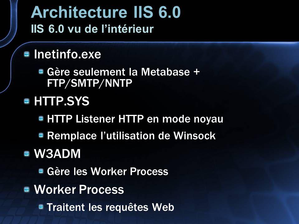 Architecture IIS 6.0 IIS 6.0 vu de lintérieur Inetinfo.exe Gère seulement la Metabase + FTP/SMTP/NNTP HTTP.SYS HTTP Listener HTTP en mode noyau Remplace lutilisation de Winsock W3ADM Gère les Worker Process Worker Process Traitent les requêtes Web