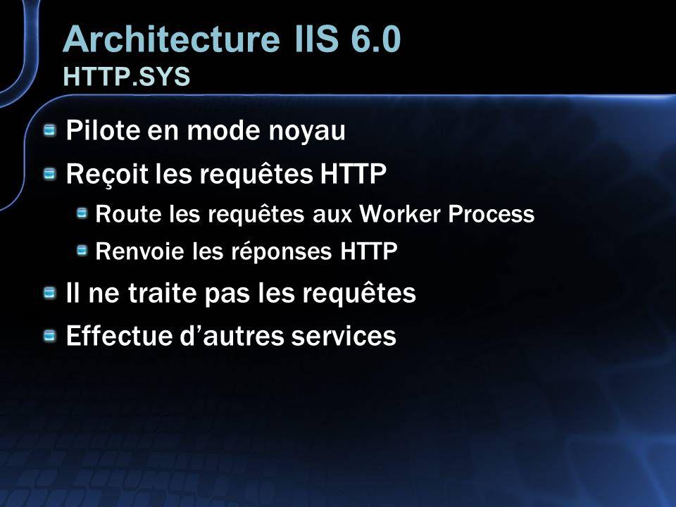 Architecture IIS 6.0 Worker Process Applications en mode Utilisateur Processus nommés W3WP.EXE Rôle : traiter les requêtes Retourne les pages statiques Invoque les extensions ISAPI Exécute les handlers CGI Exécute le code des applications Utilise HTTP.SYS pour Envoi/Réception Géré par le W3SVC