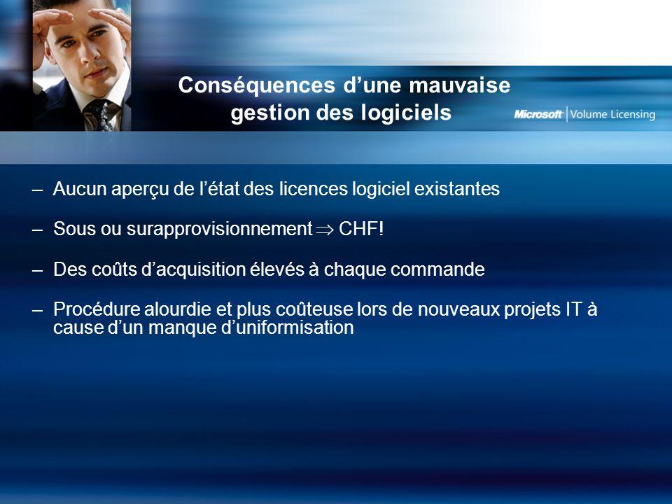 Conséquences dune mauvaise gestion des logiciels –Aucun aperçu de létat des licences logiciel existantes –Sous ou surapprovisionnement CHF.