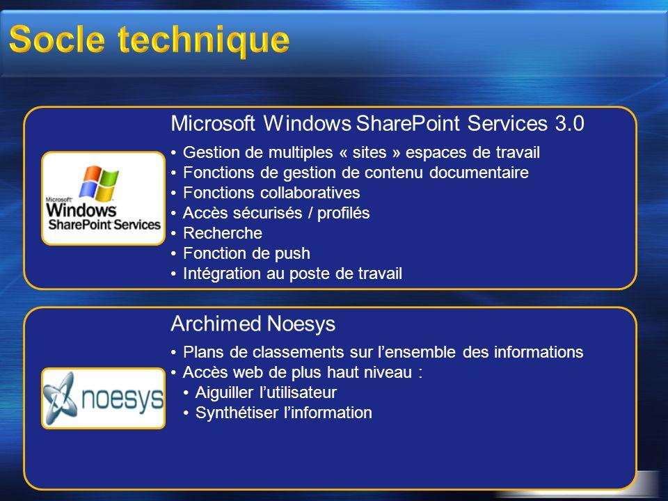 Microsoft Windows SharePoint Services 3.0 Gestion de multiples « sites » espaces de travail Fonctions de gestion de contenu documentaire Fonctions col