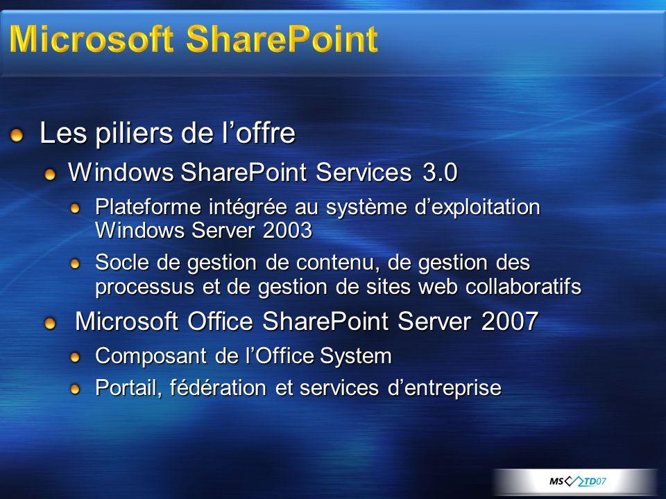 Les piliers de loffre Windows SharePoint Services 3.0 Plateforme intégrée au système dexploitation Windows Server 2003 Socle de gestion de contenu, de