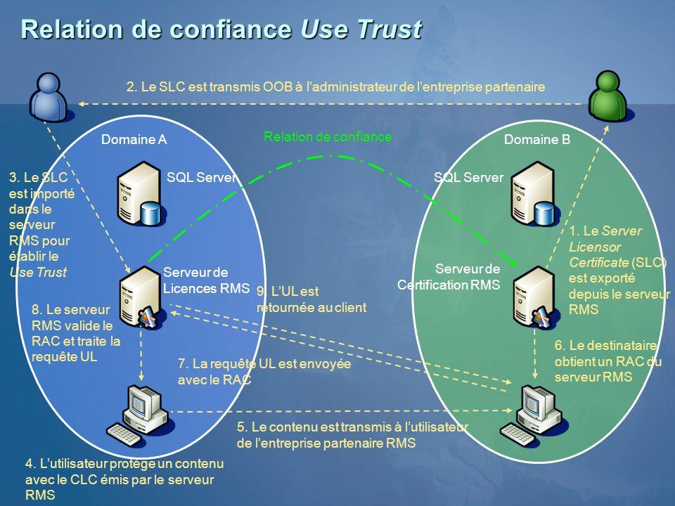 Relation de confiance Use Trust 1. Le Server Licensor Certificate (SLC) est exporté depuis le serveur RMS 6. Le destinataire obtient un RAC du serveur
