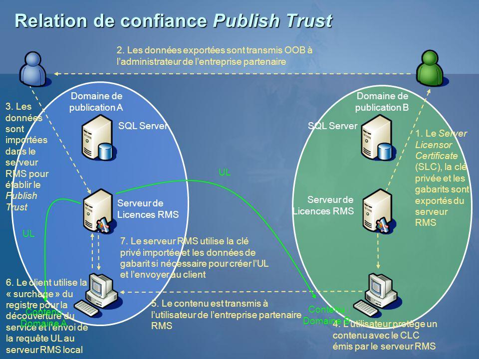 Relation de confiance Publish Trust Serveur de Licences RMS 1. Le Server Licensor Certificate (SLC), la clé privée et les gabarits sont exportés du se