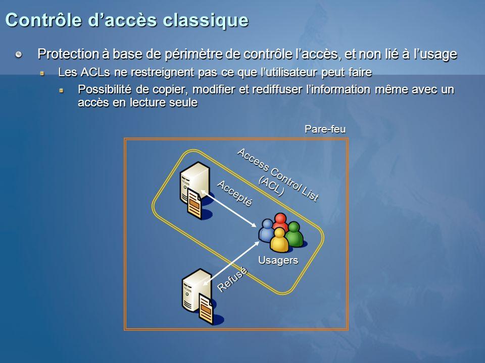 Contrôle daccès classique Protection à base de périmètre de contrôle laccès, et non lié à lusage Les ACLs ne restreignent pas ce que lutilisateur peut
