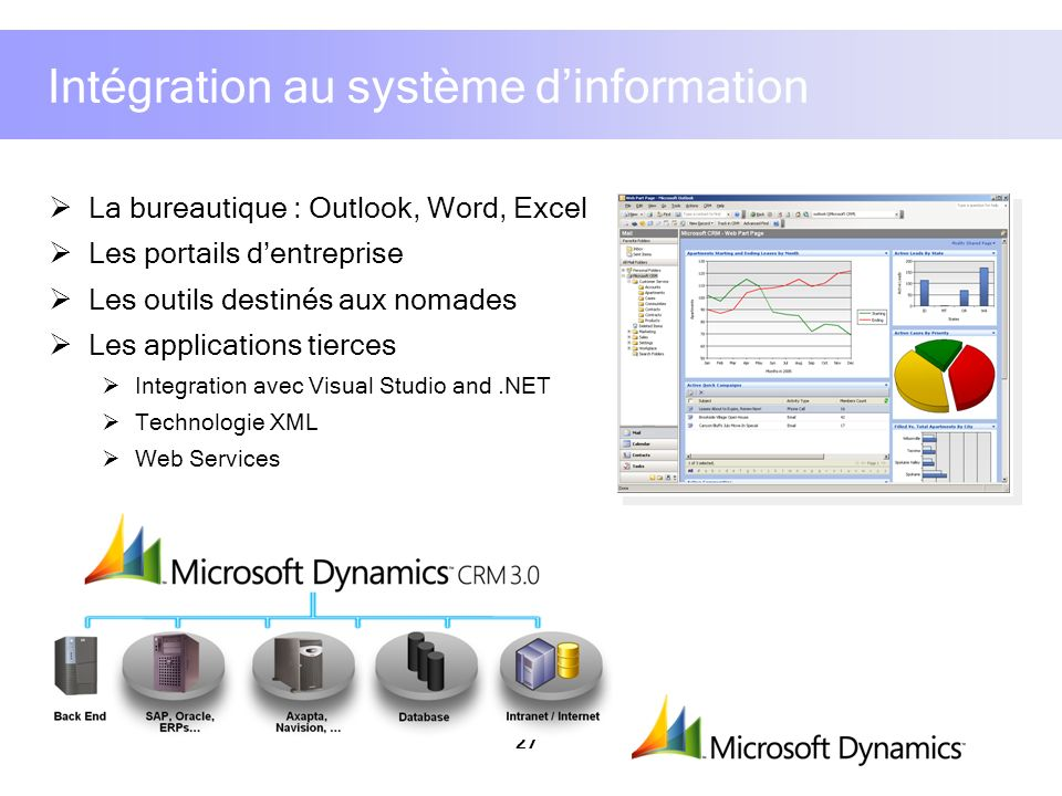 27 Intégration au système dinformation La bureautique : Outlook, Word, Excel Les portails dentreprise Les outils destinés aux nomades Les applications tierces Integration avec Visual Studio and.NET Technologie XML Web Services