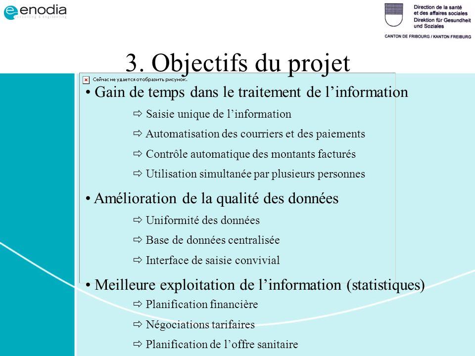 3. Objectifs du projet Gain de temps dans le traitement de linformation Saisie unique de linformation Automatisation des courriers et des paiements Co