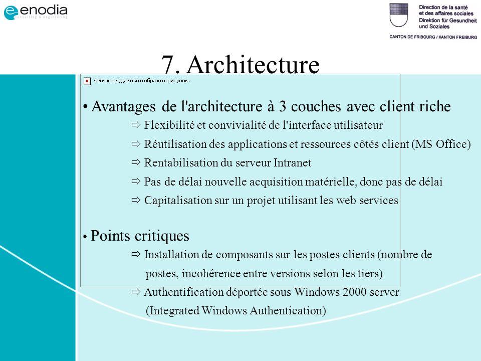 Avantages de l'architecture à 3 couches avec client riche Flexibilité et convivialité de l'interface utilisateur Réutilisation des applications et res