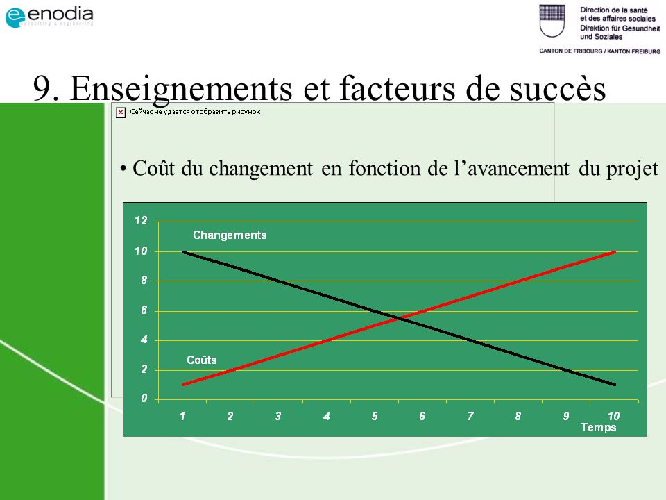 9. Enseignements et facteurs de succès Coût du changement en fonction de lavancement du projet
