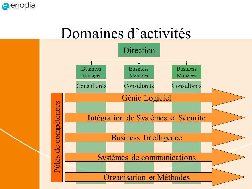 Domaines dactivités Direction Consultants Business Manager Génie Logiciel Intégration de Systèmes et Sécurité Business Intelligence Systèmes de commun