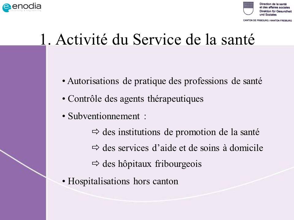 1. Activité du Service de la santé Autorisations de pratique des professions de santé Contrôle des agents thérapeutiques Subventionnement : des instit