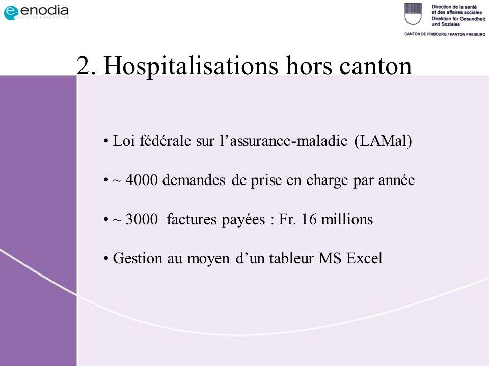 2. Hospitalisations hors canton Loi fédérale sur lassurance-maladie (LAMal) ~ 4000 demandes de prise en charge par année ~ 3000 factures payées : Fr.