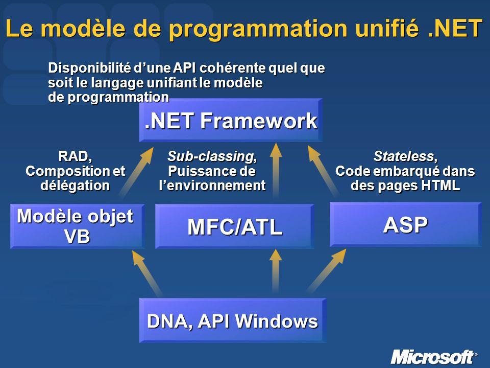 Le modèle de programmation unifié.NET DNA, API Windows.NET Framework Disponibilité dune API cohérente quel que soit le langage unifiant le modèle de programmation ASP Stateless, Code embarqué dans des pages HTML MFC/ATL Sub-classing, Puissance de lenvironnement Modèle objet VBRAD, Composition et délégation