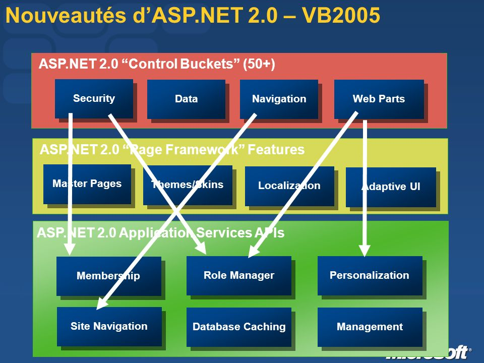ASP.NET 2.0 Page Framework Features Master Pages Themes/Skins Adaptive UI Localization ASP.NET 2.0 Application Services APIs Membership Role Manager Personalization Site Navigation Database Caching Management Nouveautés dASP.NET 2.0 – VB2005 ASP.NET 2.0 Control Buckets (50+) Security Web Parts Data Navigation