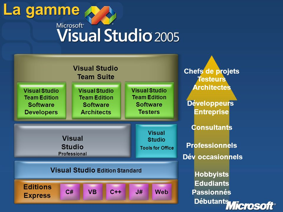 Visual Studio Team Suite Visual Studio Team Edition Software Developers Visual Studio Team Edition Software Architects Visual Studio Team Edition Software Testers Visual Studio Professional C# VBC++J#Web Editions Express Visual Studio Edition Standard Visual Studio Tools for Office La gamme Débutants Passionnés Edudiants Hobbyists Dév occasionnels Professionnels Consultants Développeurs Entreprise Architectes Testeurs Chefs de projets
