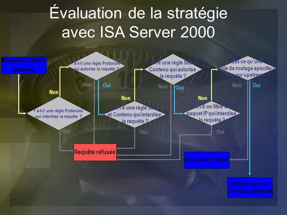 Requête refusée Oui Non Oui Non Oui Non Oui Non Évaluation de la stratégie avec ISA Server 2000 Récupérer lobjet Router vers un serveur upstream Requê