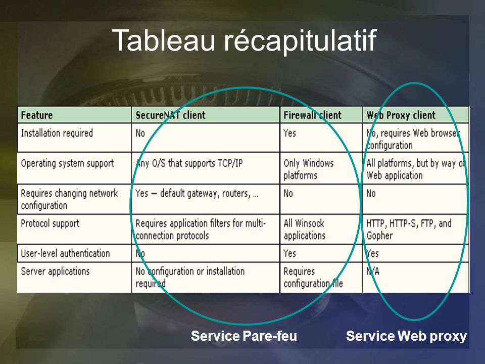 Tableau récapitulatif Service Pare-feuService Web proxy