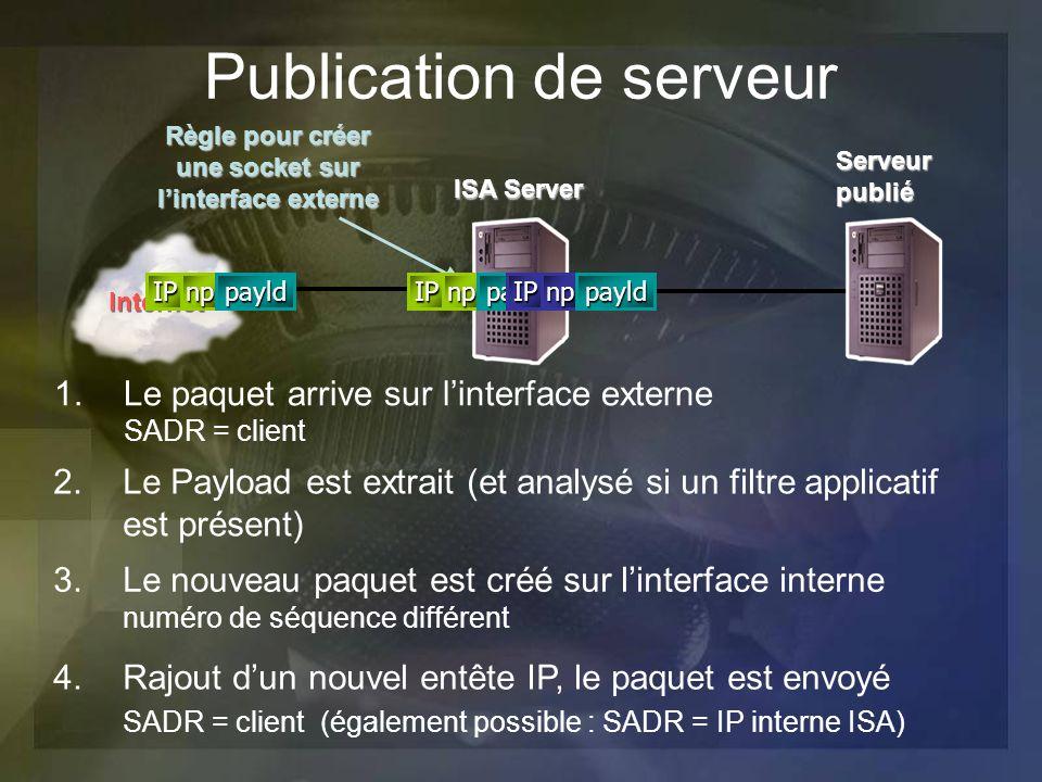 Publication de serveur 1.Le paquet arrive sur linterface externe SADR = client Règle pour créer une socket sur linterface externe 2.Le Payload est ext