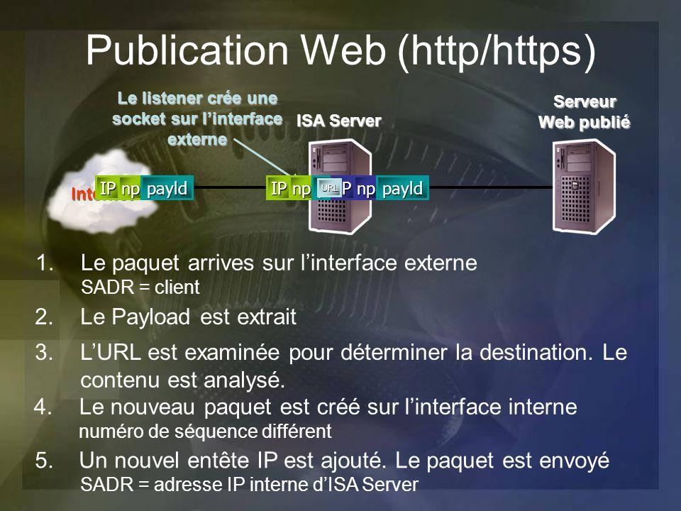 Publication Web (http/https) 1.Le paquet arrives sur linterface externe SADR = client Le listener crée une socket sur linterface externe 2.Le Payload