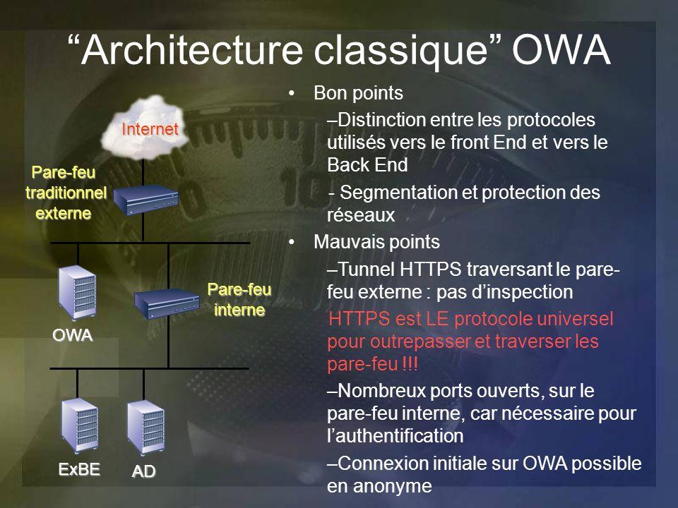 Architecture classique OWA Bon points –Distinction entre les protocoles utilisés vers le front End et vers le Back End - Segmentation et protection de