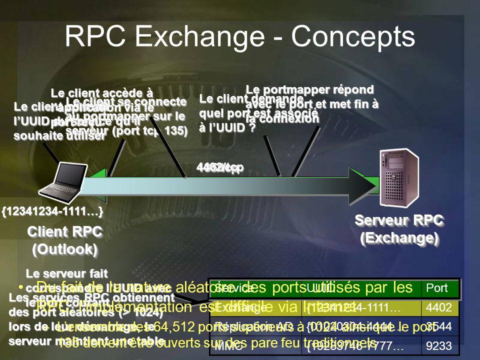 Serveur RPC (Exchange) Client RPC (Outlook) ServiceUUIDPort Exchange{12341234-1111…4402 Réplication AD{01020304-4444…3544 MMC{19283746-7777…9233 Les s