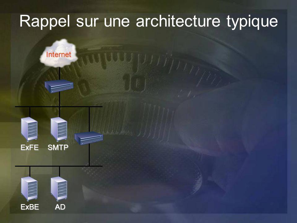 Rappel sur une architecture typique ExFESMTP ExBEAD Internet