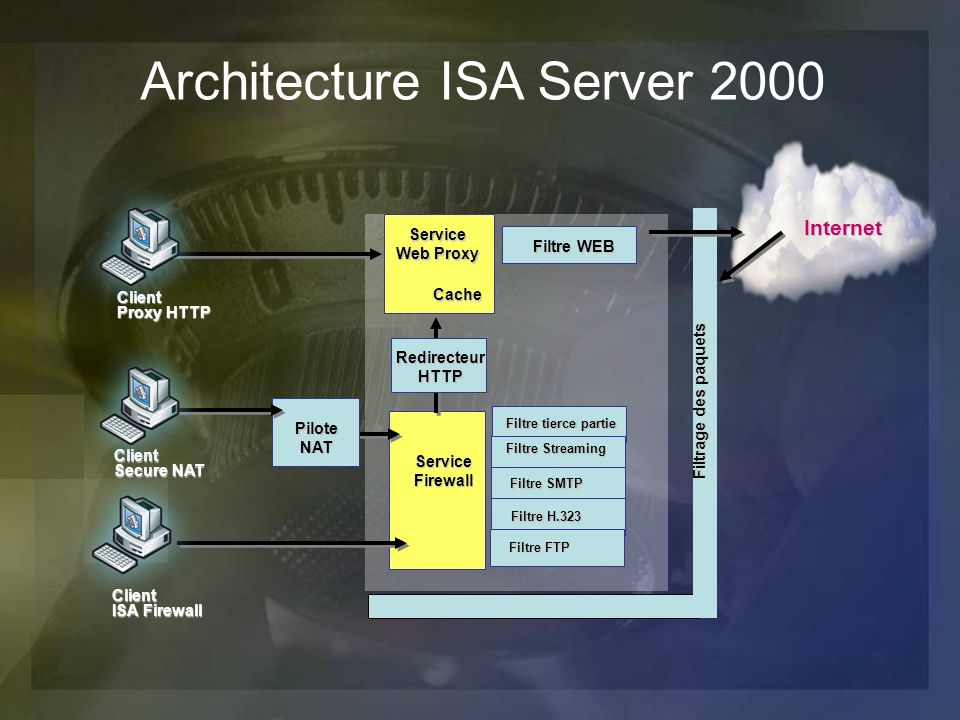 Architecture ISA Server 2000 Client Proxy HTTP Client Secure NAT Client ISA Firewall Service Web Proxy ServiceFirewall Filtre WEB Filtrage des paquets