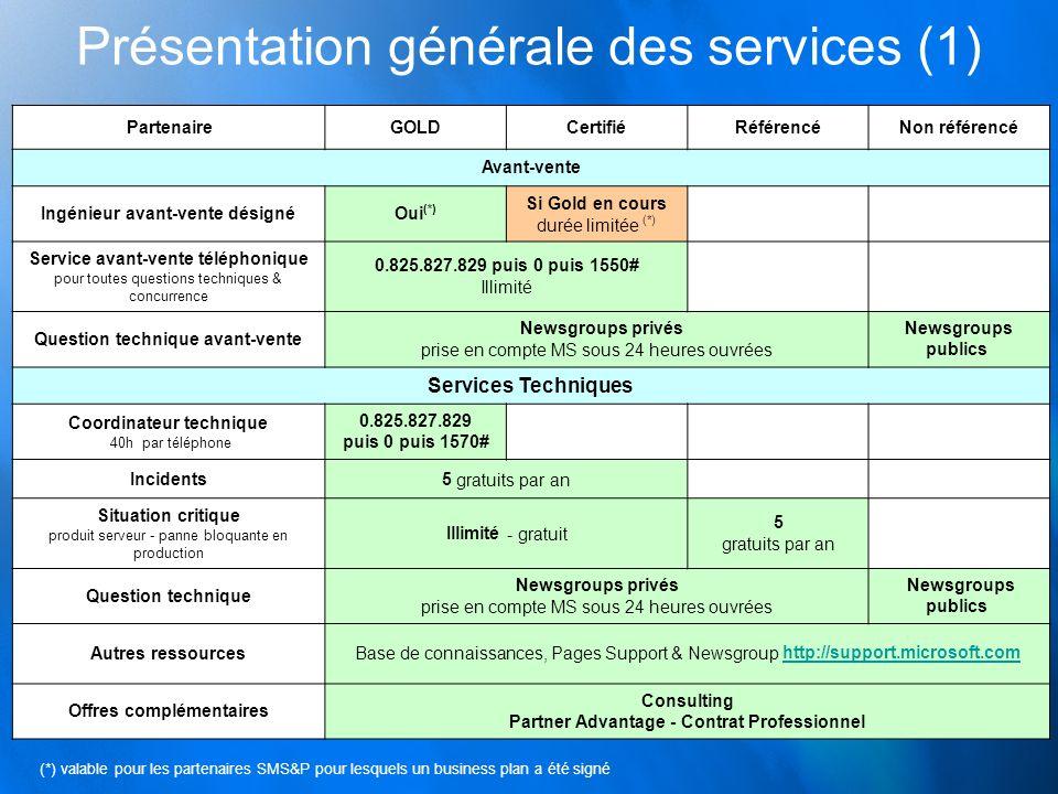 PartenaireGOLDCertifiéRéférencéNon référencé Autres ressources Site Web public Pour les informaticiens = Technet : http://www.microsoft.com/france/technet Pour les développeurs = MSDN : http://www.microsoft.com/france/msdnhttp://www.microsoft.com/france/technethttp://www.microsoft.com/france/msdn Site Web Privé Section Partenaires Certifiés http://www.microsoft.com/France/parten aires http://www.microsoft.com/France/parten aires Guide Projets Section Informations Techniques http://www.microsoft.com/France/partenaires http://www.microsoft.com/France/partenaires Abonnements Abonnement TechNet Plus 10 licences MSDN Universal 1 licence TechNet Plus et MSDN Universal Si achat MSDN & Technet Empower ISV : 5 licences MSDN Universal Produits (tests, équipement interne) 100 licences* / chaque produit 10 licences* / chaque produit MAP : 1 licence* de chaque produit Empower ISV : 5 licences / produit Présentation générale des services (2) * Utilisation interne