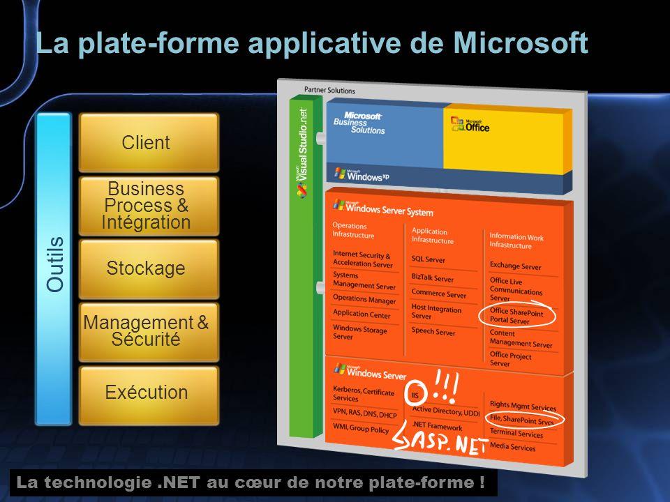 Business Process & Intégration Stockage La plate-forme applicative de Microsoft Client Management & Sécurité Exécution Outils La technologie.NET au cœ
