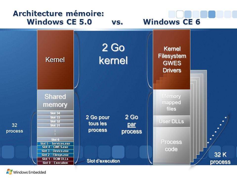 Architecture mémoire: Windows CE 5.0 vs. Windows CE 6 32 process 2 Go pour tous les process 2 Go kernel Slot dexecution Sharedmemory Kernel Slot 0 – E