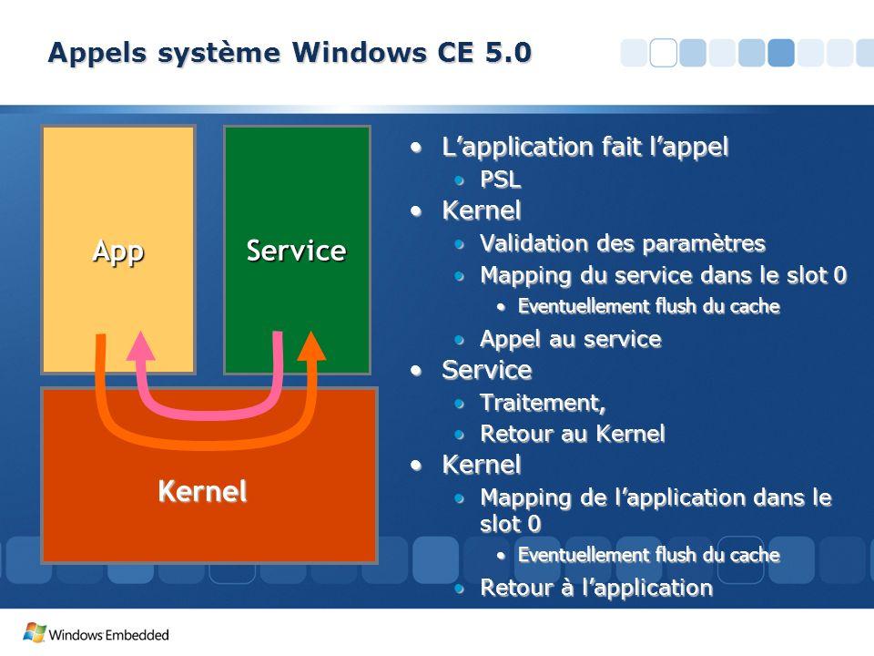 Appels système Windows CE 5.0 Lapplication fait lappelLapplication fait lappel PSLPSL KernelKernel Validation des paramètresValidation des paramètres