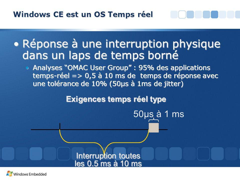 Windows CE est un OS Temps réel Réponse à une interruption physique dans un laps de temps bornéRéponse à une interruption physique dans un laps de tem