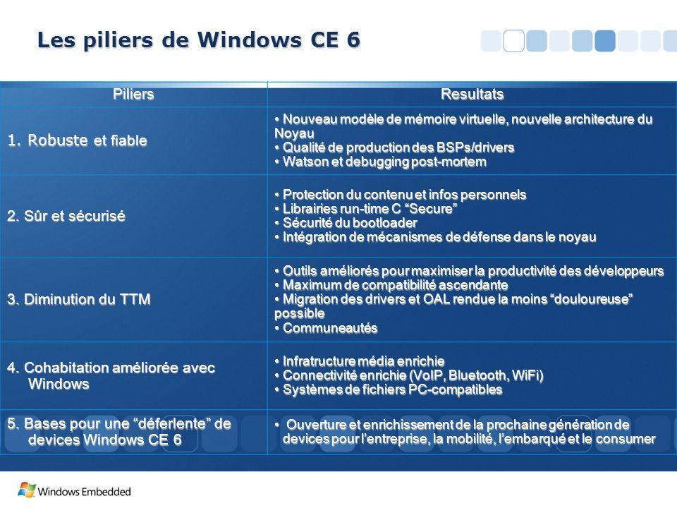 PiliersResultats 1. Robuste et fiable Nouveau modèle de mémoire virtuelle, nouvelle architecture du Noyau Nouveau modèle de mémoire virtuelle, nouvell