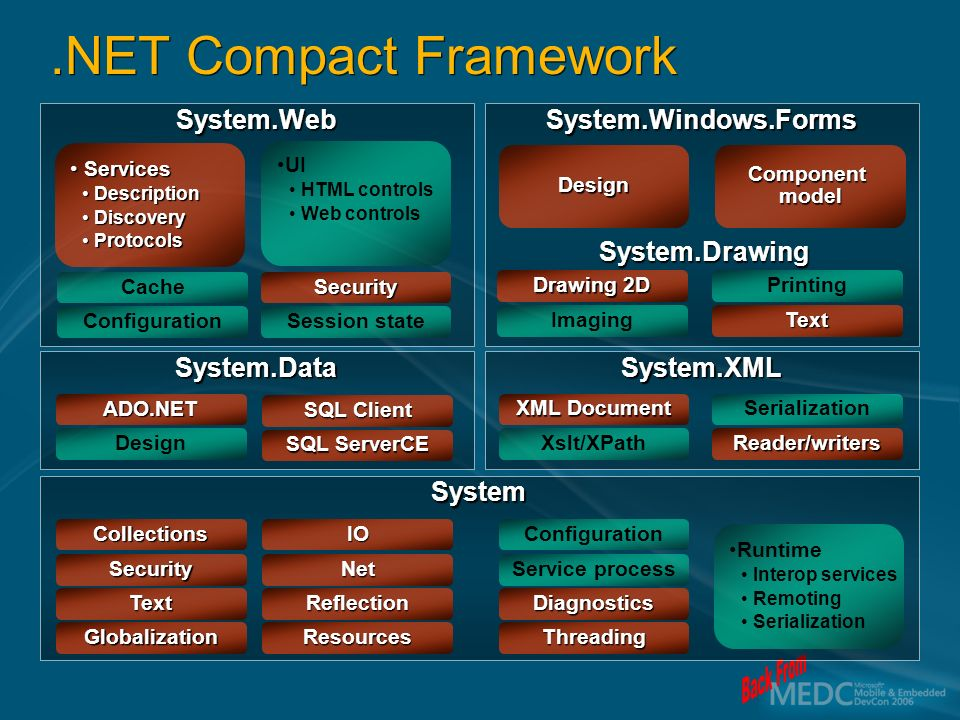 System.WebSystem.Windows.Forms System.DataSystem.XML System Services Services DescriptionDescription DiscoveryDiscovery ProtocolsProtocols UI HTML controls Web controls Runtime Interop services Remoting Serialization Design Configuration Cache Session state Security Imaging Drawing 2D Text Printing Design ADO.NET SQL ServerCE SQL Client Xslt/XPath XML Document Reader/writers Serialization Service process Configuration Threading Diagnostics Net IO Resources Reflection Security Collections Globalization Text Component model.NET Compact Framework System.Drawing